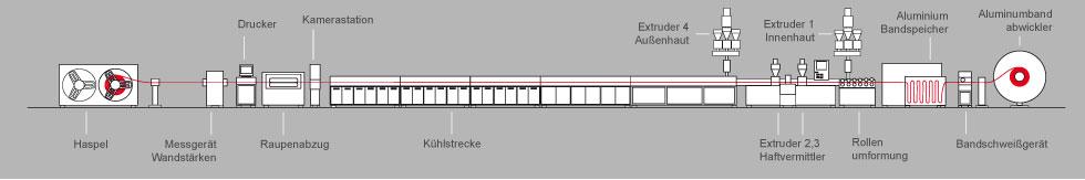 Mehrschichtverbundrohranlagen_Aufbau-der-Anlage